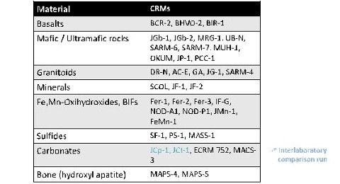 Standards für Nano-Pellets