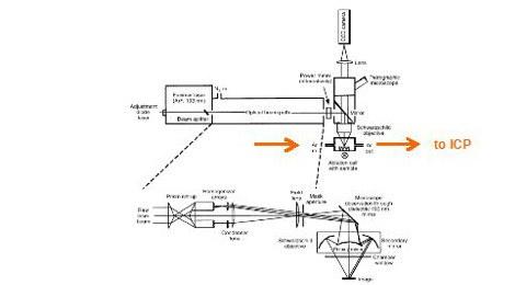 Dieses Bild zeigt schematisch das Messprinzip vom GeoLas Plus