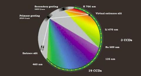 Dieses Bild zeigt schematisch das Messprinzip eines ICP-OES