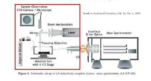 Dieses Bild zeigt schematisch das Messprinzip des LA-ICP-MS